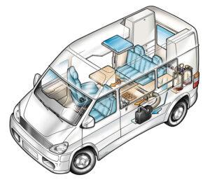 Heizung im Reisemobil - Schema Campingbus Kastenwagen